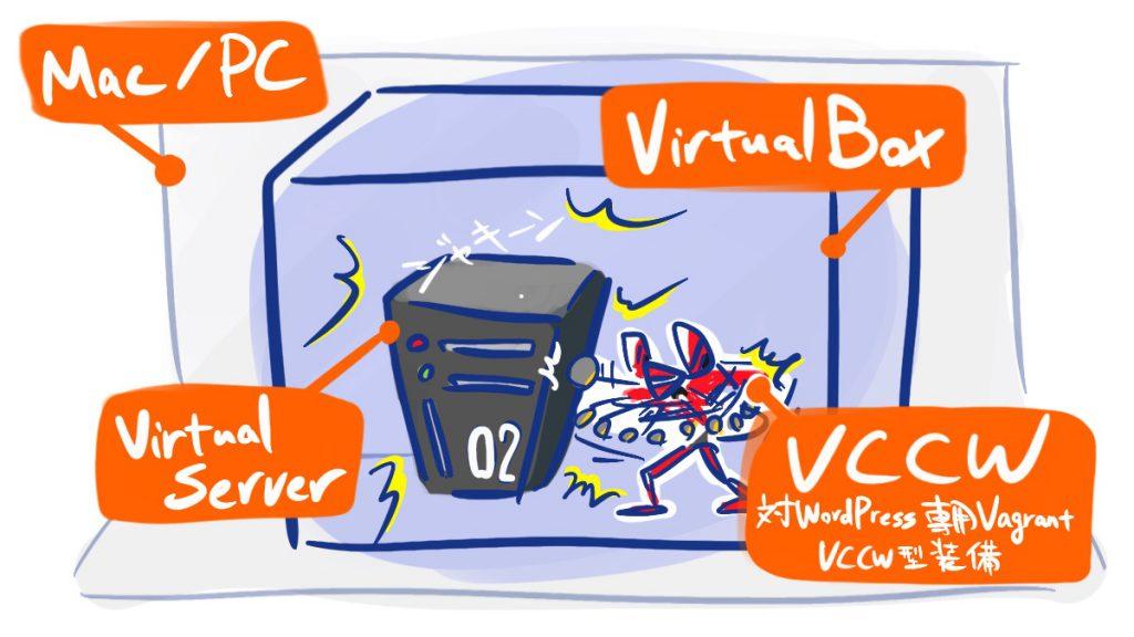 VirtualBoxとVCCW(Vagrant)
