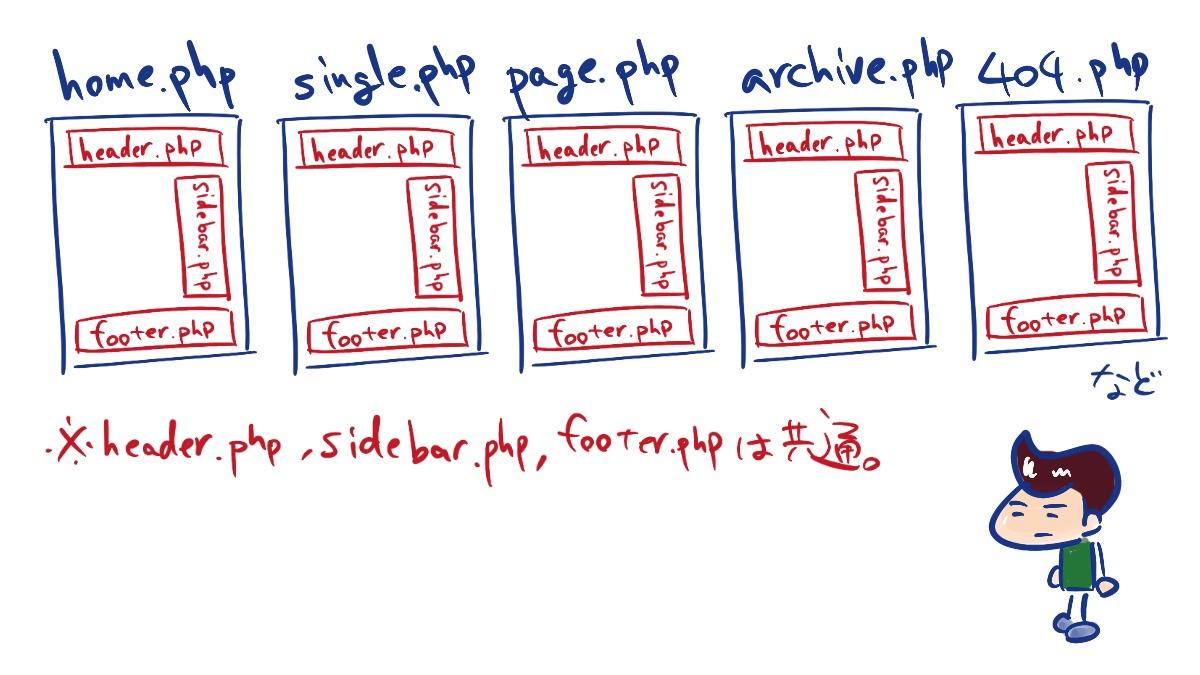 WordPress,各ページテンプレートと共通パーツテンプレートの関係